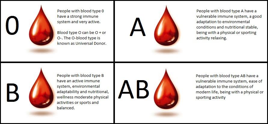 The Best Diet For Your Blood Type